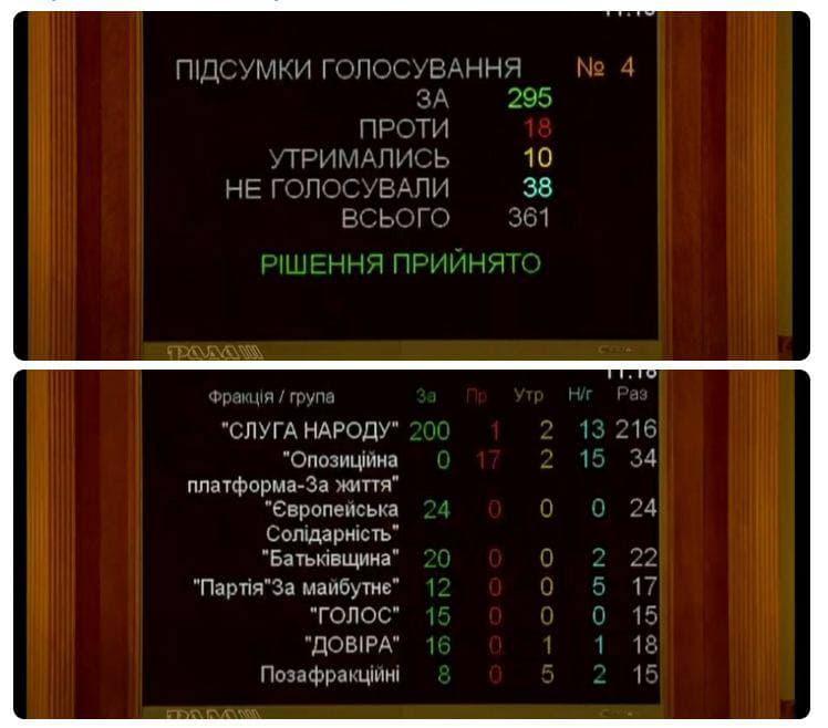 Красноречивое голосование за Постановление к 6-й годовщине Майдана