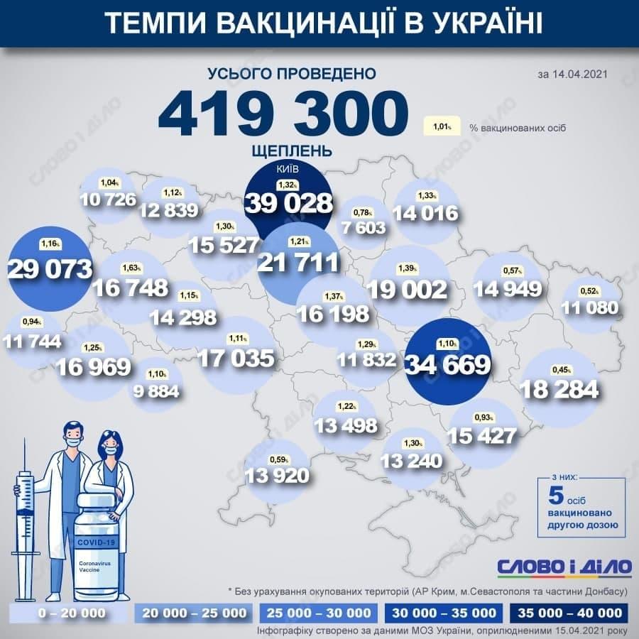 15 апреля войдет в историю Украины как день, в который министерство здравозахоронения смогло вакцинировать 1% граждан