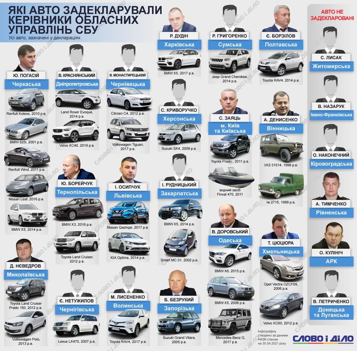 На каких автомобилях ездят областные руководители СБУ вы можете видеть на приложенной инфографике