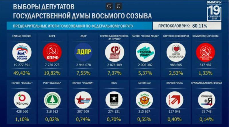 Путинская Единая Россиянабирает конституционное большинствов госдуме