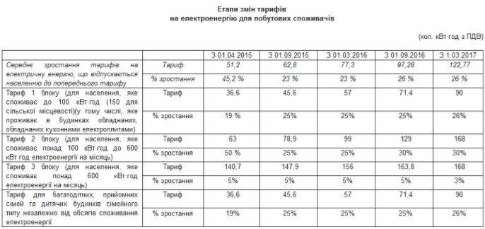 Какиетарифыукраинцы увидят в новых платежках