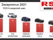 В мае в Ужгороде и Закарпатской области приобрели 115 новых автомобилей - ТОП-5 моделей