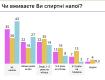 Меньше всего трезвенников среди среди украинцев 33-45 лет