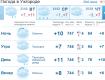В Ужгороде облачно с прояснениями, без существенных осадков