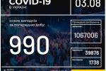 Кількість захворілих на Ковід-19 мешканців України сягнула 73 158 осіб