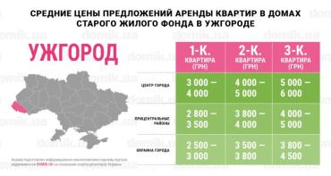 Какие цены за аренду квартир просят сегодня владельцы в Ужгороде