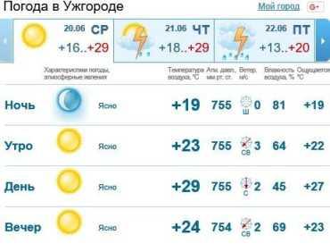 Сегодня в Ужгороде будет ясно, без осадков