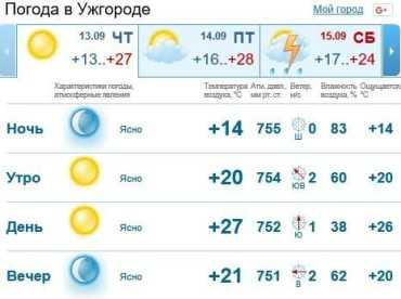 В Ужгороде погода будет пасмурной, без осадков