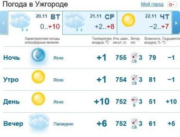 В Ужгороде будет облачная погода, вечером дождь
