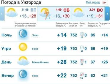 В Ужгороде будет ясная погода, без осадков