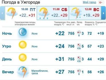 В Ужгороде будет ясно, без осадков