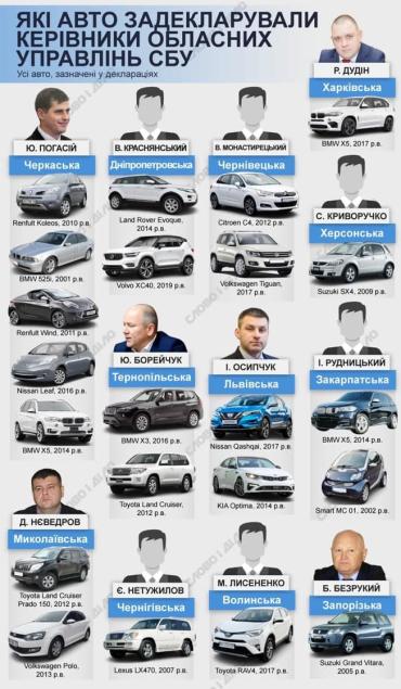 На каких автомобилях ездят областные руководители СБУ вы можете видеть на приложенной инфографике.