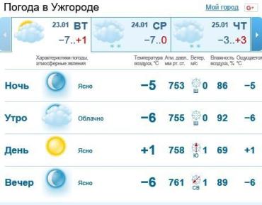 23 января в Ужгороде будет ясно, без осадков