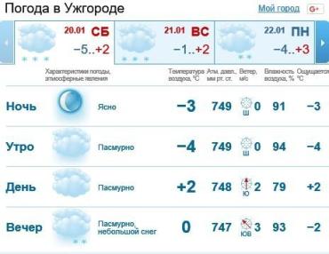 20 января в Ужгороде будет пасмурная погода, без осадков