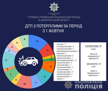 Поліція Закарпаття повідомляє про 90 аварій з потерпілими та закликає громадян бути уважними на дорогах