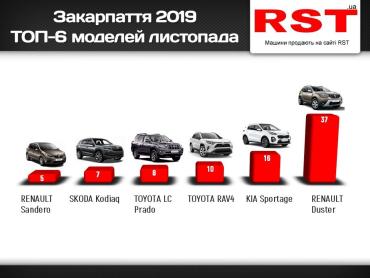 Мешканці Закарпаття у листопаді витратили на придбання нових авто більше 4,5 мільйонів доларів