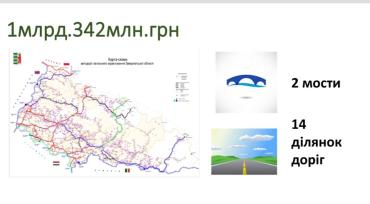 Закарпаття. Цьогоріч на ремонт доріг уряд виділив 1 млрд 342 млн гривень