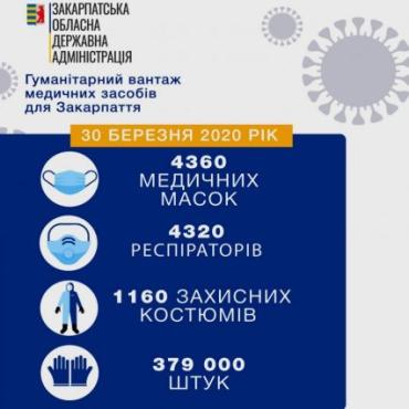"""Тимчасовий губернатор Закарпаття подякував Зеленському та Шмигалю за чергову """"антикоронавірусну"""" допомогу"""