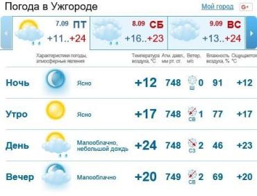 В Ужгороде ожидается ясная погода, возможен мелкий дождь