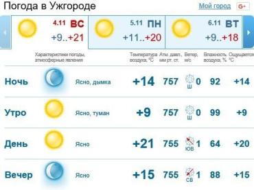 4 ноября в Ужгороде будет облачно, без осадков