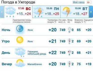 Сегодня в Ужгороде тучи закроют небо, ожидается дождь