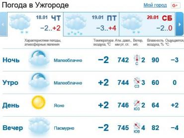 18 января в Ужгороде переменная облачность, без осадков