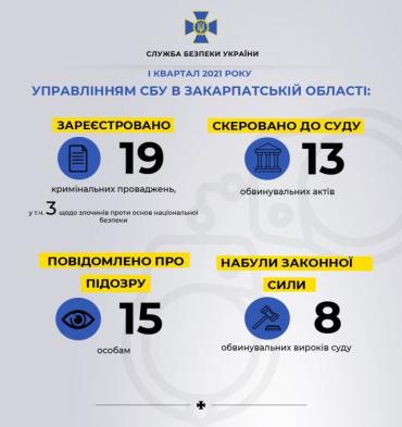 В Закарпатье СБУ раскрыло несколько резонансных преступлений