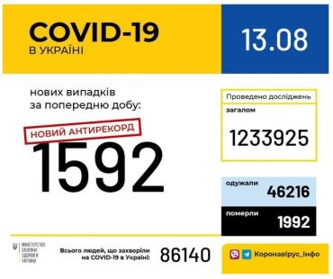 Офіційно. Новий український антирекорд — 1592 нові пацієнти з Ковід-19 за добу