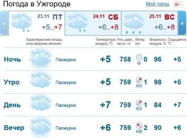 В Ужгороде будет стоять облачная погода, без осадков