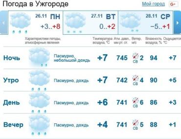 В Ужгороде будет облачная погода, сильный дождь