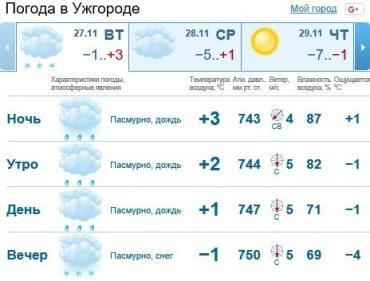 В Ужгороде будет облачно, сильный дождь со снегом