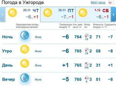 29 ноября в Ужгороде и Закарпатье будет ясная погода, без осадков