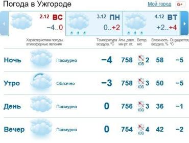 2 декабря в Ужгороде и Закарпатье будет пасмурно, без осадков