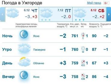 6 декабря в Ужгороде будет облачно, без осадков