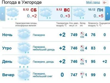 8 декабря в Ужгороде будет облачно, сильный дождь