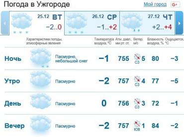 В Ужгороде будет облачная погода, снег