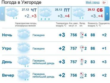 В Ужгороде будет облачно, мелкий дождь со снегом