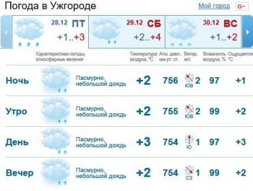 В Ужгороде будет облачная погода, мелкий дождь