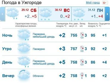 В Ужгороде будет облачно, осадков не предвидится