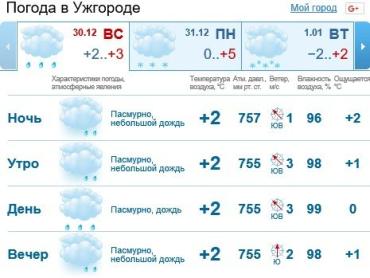 В Ужгороде будет облачно, ожидается мелкий дождь
