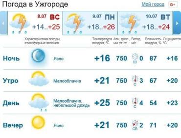 Сегодня в Ужгороде будет облачно, ожидается дождь c грозой