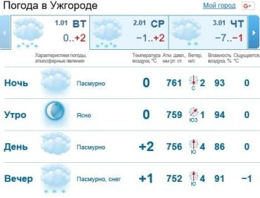 В Ужгороде будет пасмурно, дождь со снегом