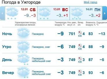 В Ужгороде будет облачно, утром снег