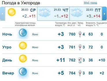 Прогноз погоды в Ужгороде и Закарпатье на 20 марта 2019