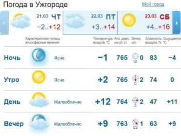 Прогноз погоды в Ужгороде и Закарпатье на 21 марта 2019