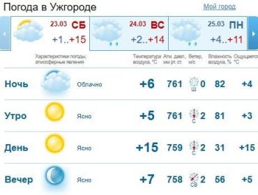 Прогноз погоды в Ужгороде и Закарпатье на 23 марта 2019