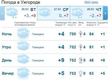 Прогноз погоды в Ужгороде и Закарпатье на 19 марта 2019