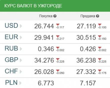 Курс валют в Ужгороде 5 апреля