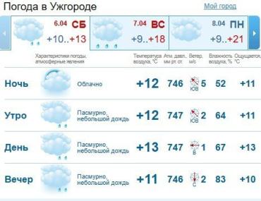 Прогноз погоды в Ужгороде и Закарпатье на 6 апреля 2019