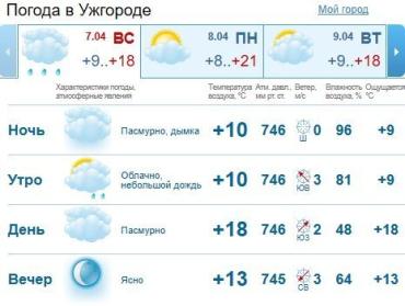 Прогноз погоды в Ужгороде и Закарпатье на 7 апреля 2019